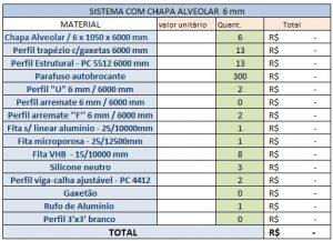 Como calcular itens para cobertura de Policarbonato 6mm