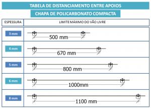 tabela de distanciamento entre apoio Policarbonato compacto POLYSOLUTION