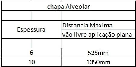 Chapa alveolar 6 e 10 mm - distanciamento do apoio - vão livre