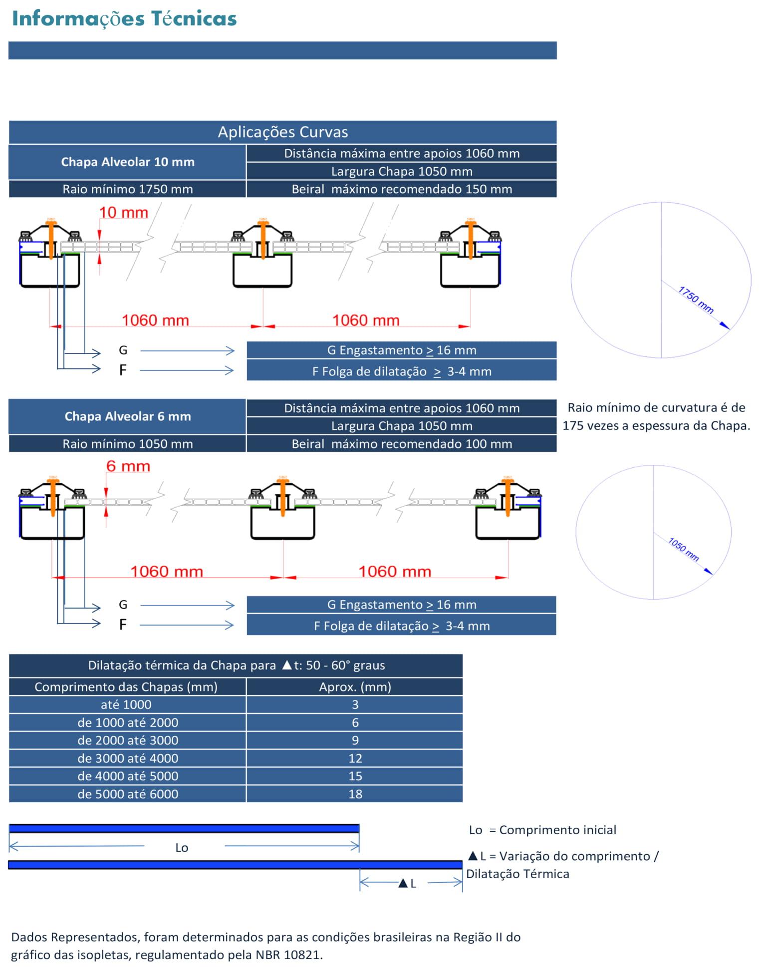 2 Dados Técnicos Chapas Alveolares 6 e 10 mm - POLYSOLUTION - Aplicações Curvas