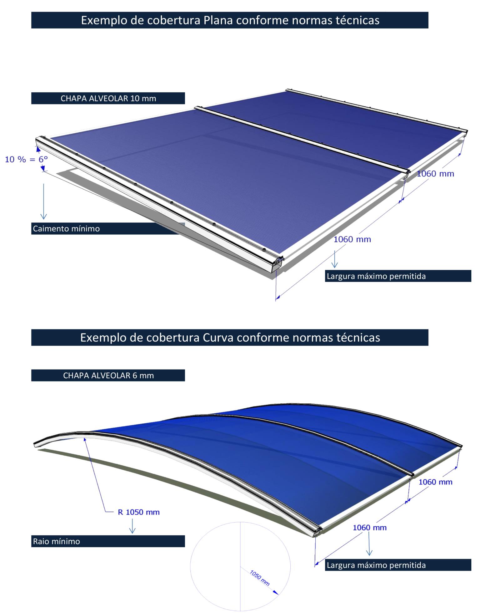 3 Dados Técnicos Chapas Alveolares 6 e 10 mm - POLYSOLUTION - Distanciamento entre apoios coberturas retas e curvas