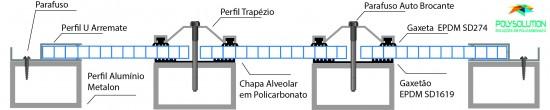 Modelo de instalação da chapa alveolar com perfil trapézio, gaxetão e arremate - Polysolution