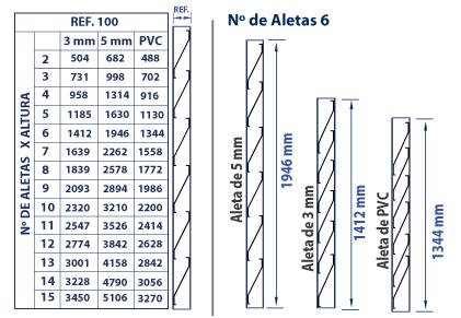 venezianas em Policarbonato - tabela de medidas comparativas