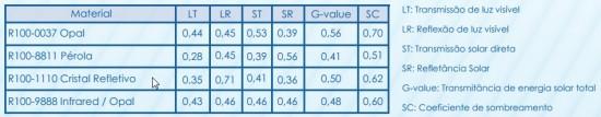 Chapa de Policarbonato Alveolar 10 mm cor Infra Red branca leitosa -POlysolution