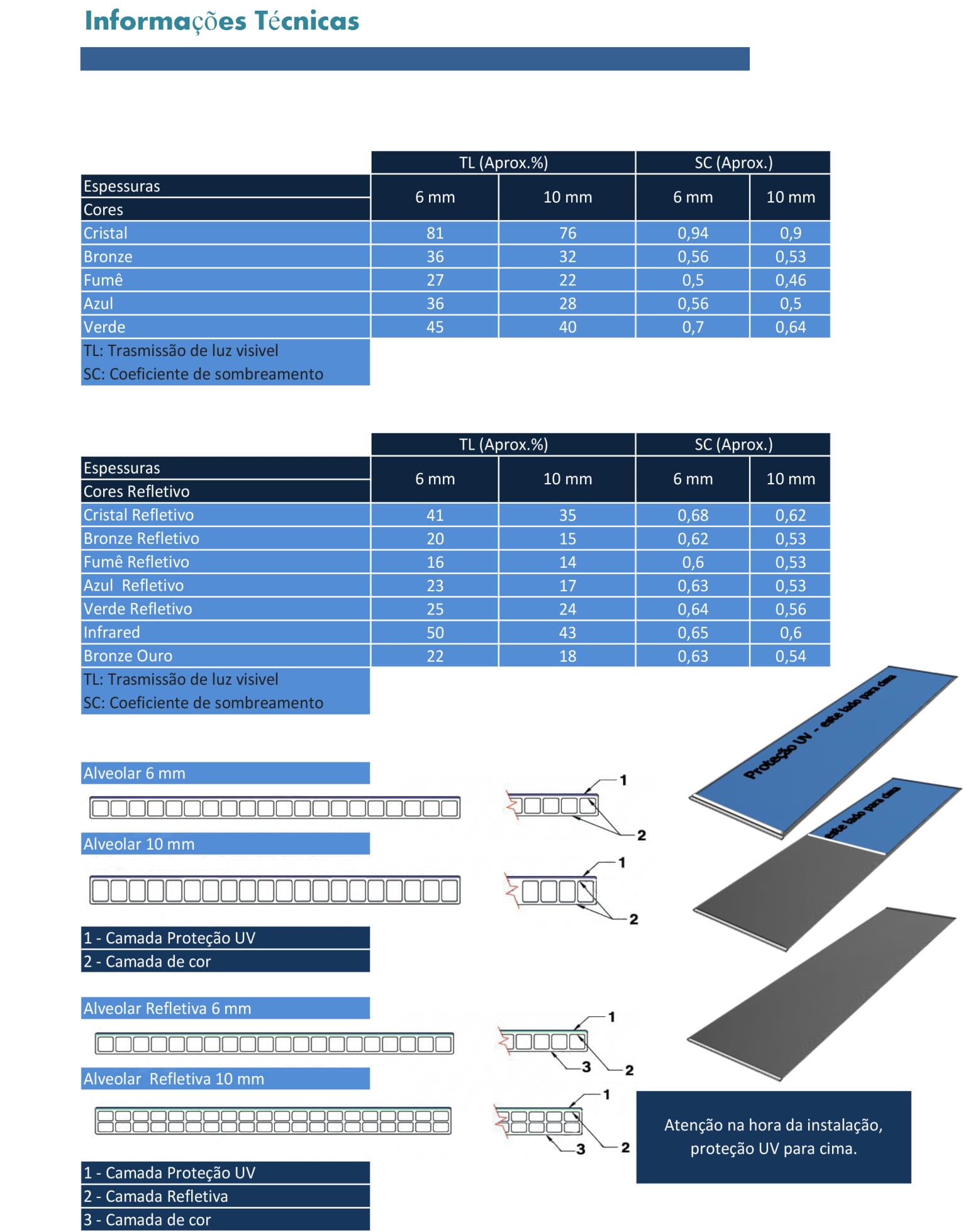 4 Dados Técnicos Chapas Alveolares 6 e 10 mm - POLYSOLUTION - Transmissão Luminosa e Liner