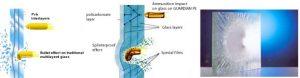 policarbonato anti risco e balistico